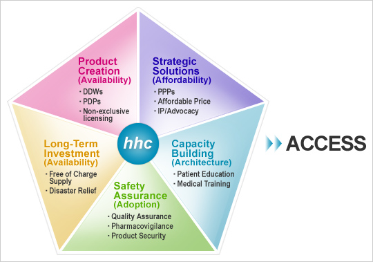 [Product Creation] (Availability) DDWs, PDPs, Non-exclusive Licensing [Strategic Solutions] (Affordability) PPPs, Affordable Price, IP/Advocacy [Long-Term Investment] (Availability) Free of Charge Supply, Disaster Relief [Safety Assurance] (Adoption) Quality Assurance, Pharmacovigilance, Product Security [Capacity Building] (Architecture) Patient Education, Medical Training -> ACCESS